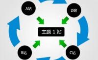 通过站群建设外部链接要注意的六要素